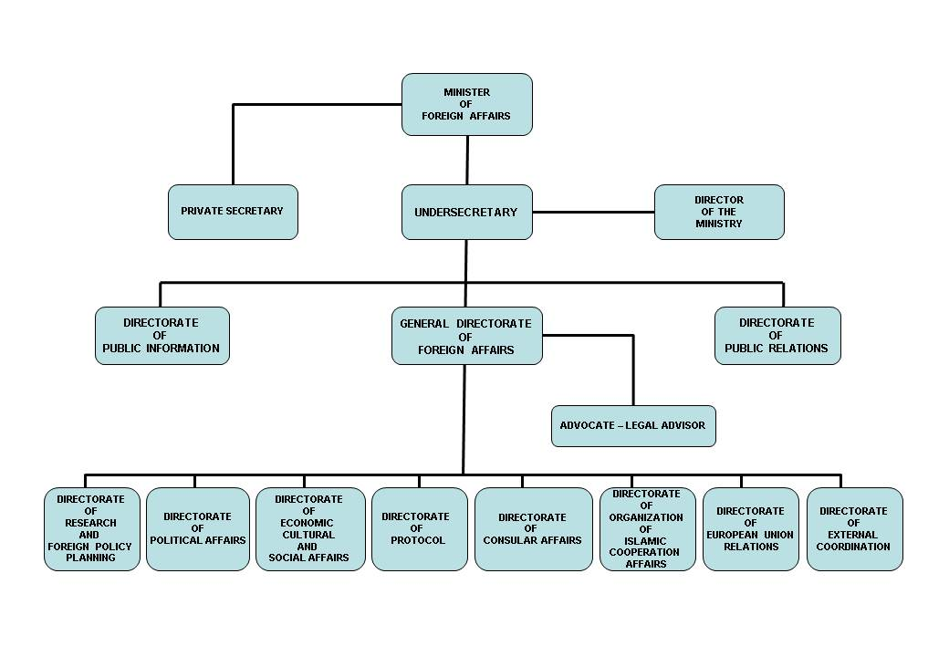 Organizational Chart Turkish Republic Of Northern Cyprus